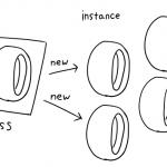 英語の冠詞とオブジェクト指向プログラミングと、アリストテレス